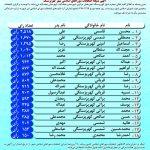 نتایج انتخابات شورای شهر گلدشت، کهریزسنگ، جوزدان، دهق، علویجه+ روستاهای جلال آباد، همت آباد، حاجی آباد، نهضت آباد، فیلور و رحمت آباد                                                                150x150