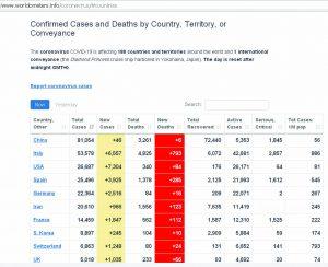 آمار کرونا در جهان مقایسه آمار کرونا در ایران و جهان+تصاویر مقایسه آمار کرونا در ایران و جهان+تصاویر                    1 300x244