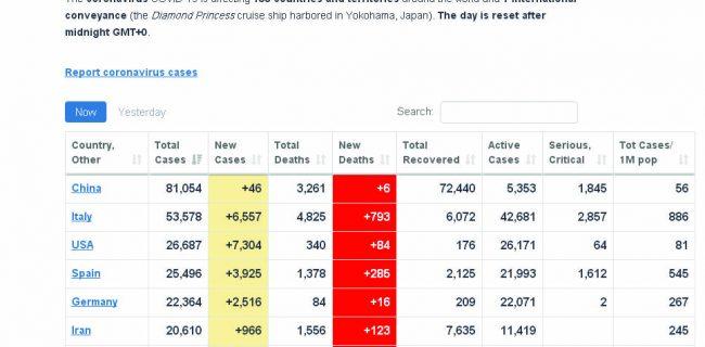 مقایسه آمار کرونا در ایران و جهان+تصاویر مقایسه آمار کرونا در ایران و جهان+تصاویر مقایسه آمار کرونا در ایران و جهان+تصاویر                    1 650x320